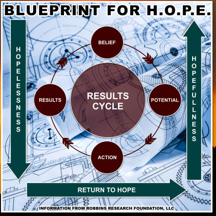 RESULTS CYCLE BELIEF RESULTS ACTION POTENTIAL H O P E L E S S N E S S H O P E F U L L N E S S RETURN TO HOPE INFORMATION FROM ROBBINS RESEARCH FOUNDATION, LLC BLUEPRINT FOR H.O.P.E.